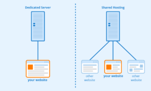 How to configure a dedicated server