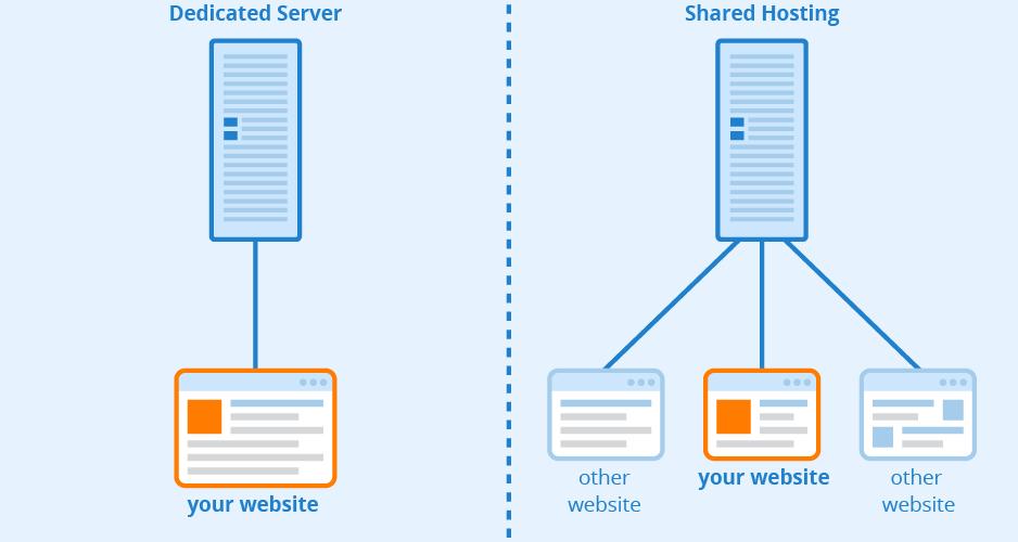How to configure a dedicated server